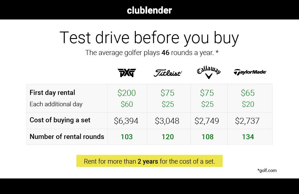 Renting versus airline bag fees